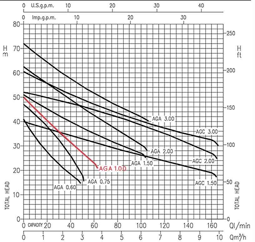 منحنی عملکرد پمپ ابارا AGA 1.00 M