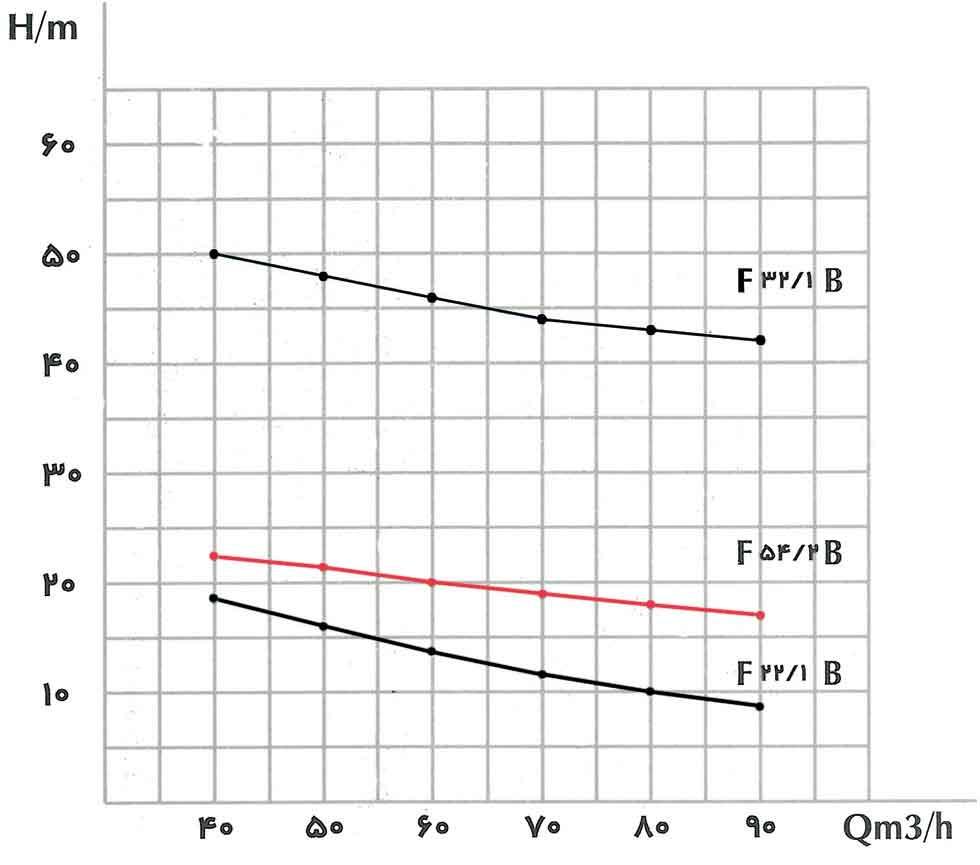 منحنی عملکرد پمپ کف کش فدک F 54/2 B سایز 4 اینچ
