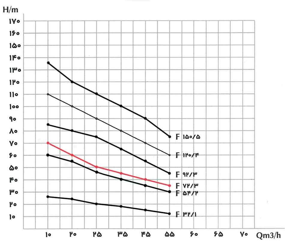 منحنی عملکرد پمپ کف کش فدک F 72/3 سایز 4 اینچ