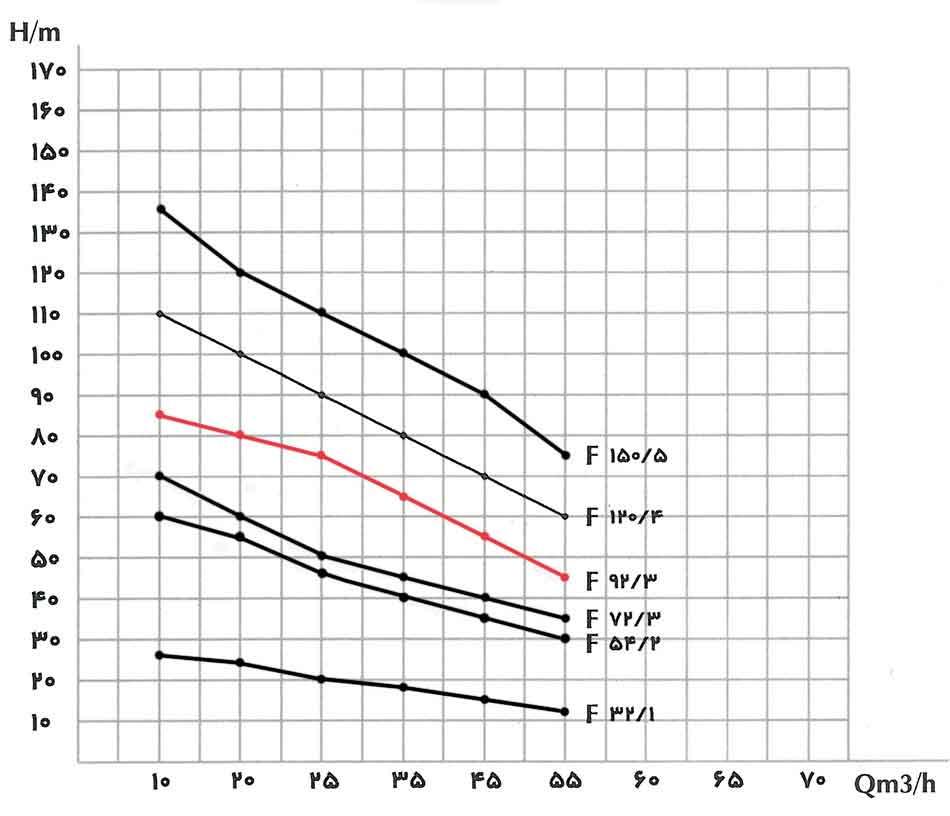 منحنی عملکرد پمپ کف کش فدک F 92/3 سایز 4 اینچ