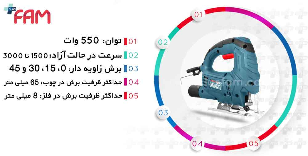 مشخصات فنی اره عمود بر رونیکس 4150
