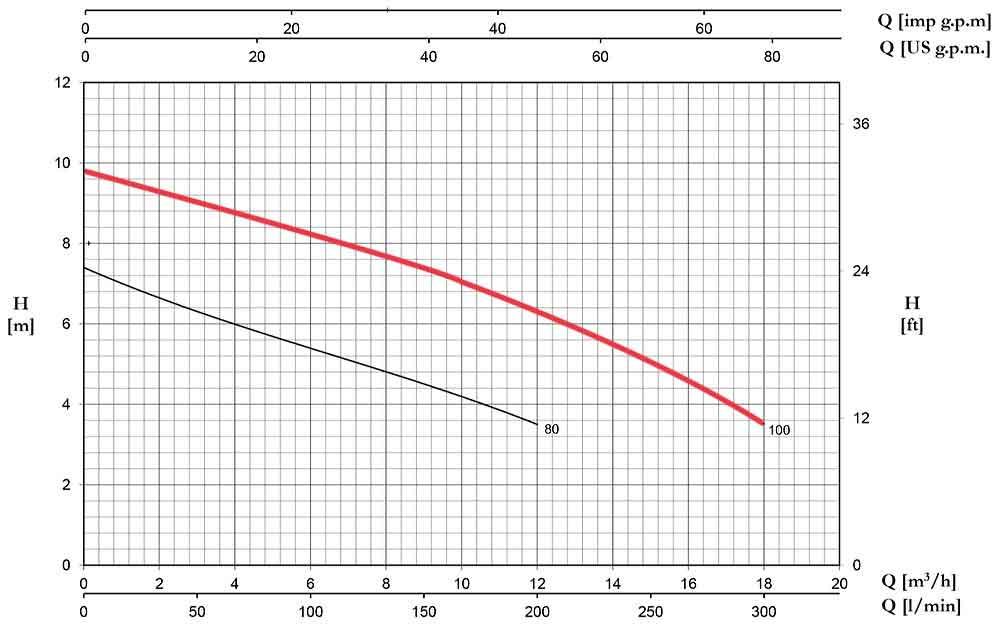 منحنی عملکرد پمپ لجن کش پنتاکس DX 100 G