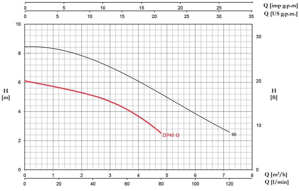منحنی عملکرد پمپ کف کش پنتاکس DP40 G