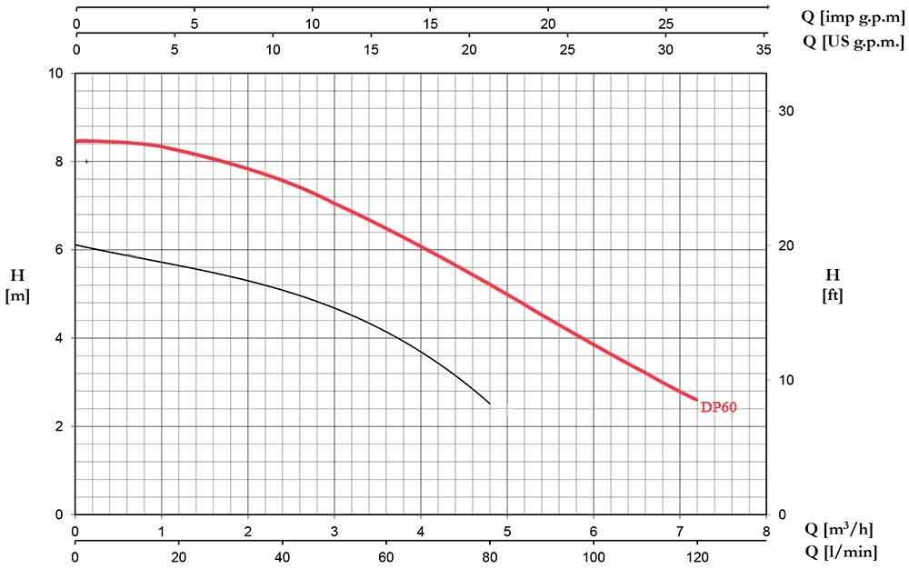 منحنی عملکرد پمپ کف کش پنتاکس DP60