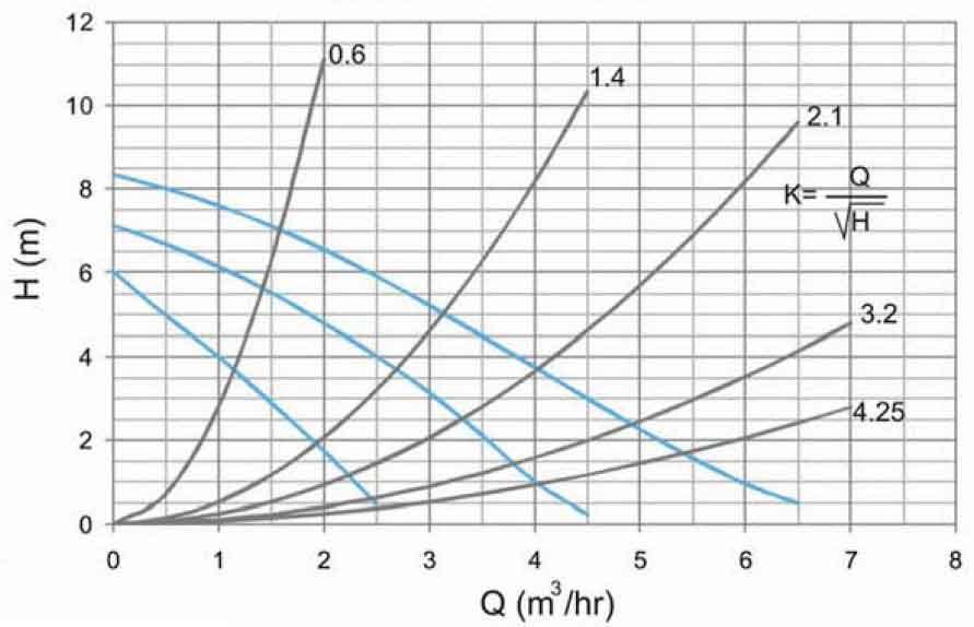 منحنی عملکرد پمپ سیرکولاتور سمنان انرژی NM 32-80 180