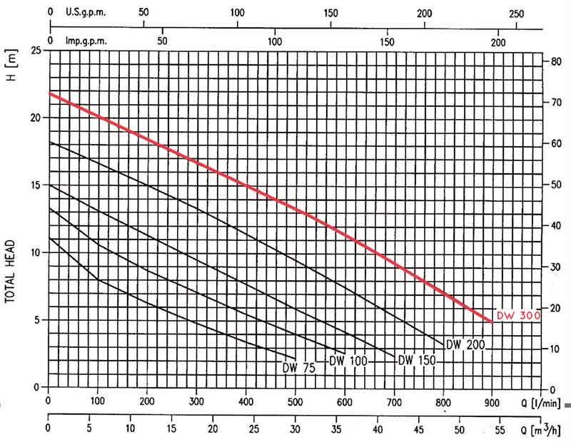 منحنی عملکرد پمپ لجن کش ابارا DW/A 300
