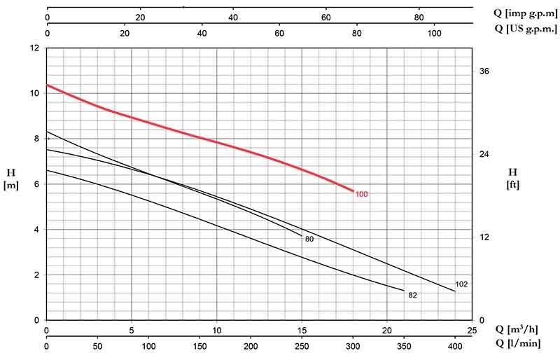 منحنی عملکرد پمپ لجن کش پنتاکس DG 100/2