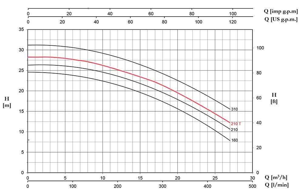 منحنی عملکرد پمپ پنتاکس CHT210